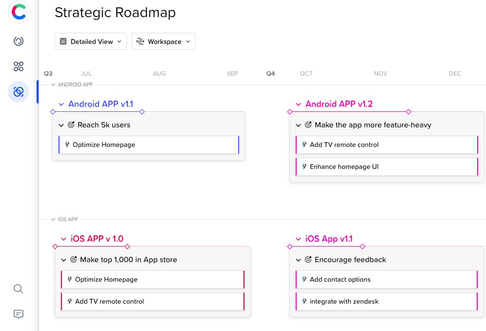 Strategic product roadmap